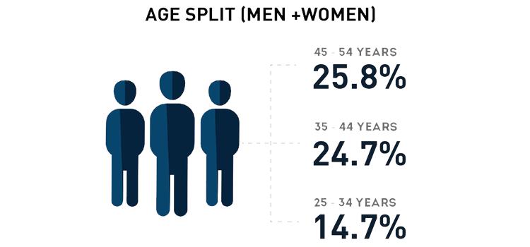 Age-Split