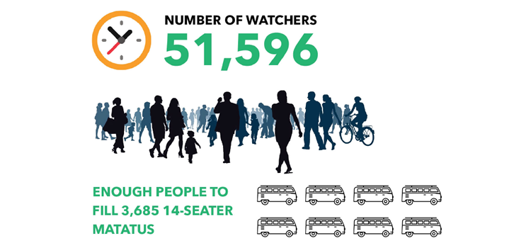 Number-of-Watchers
